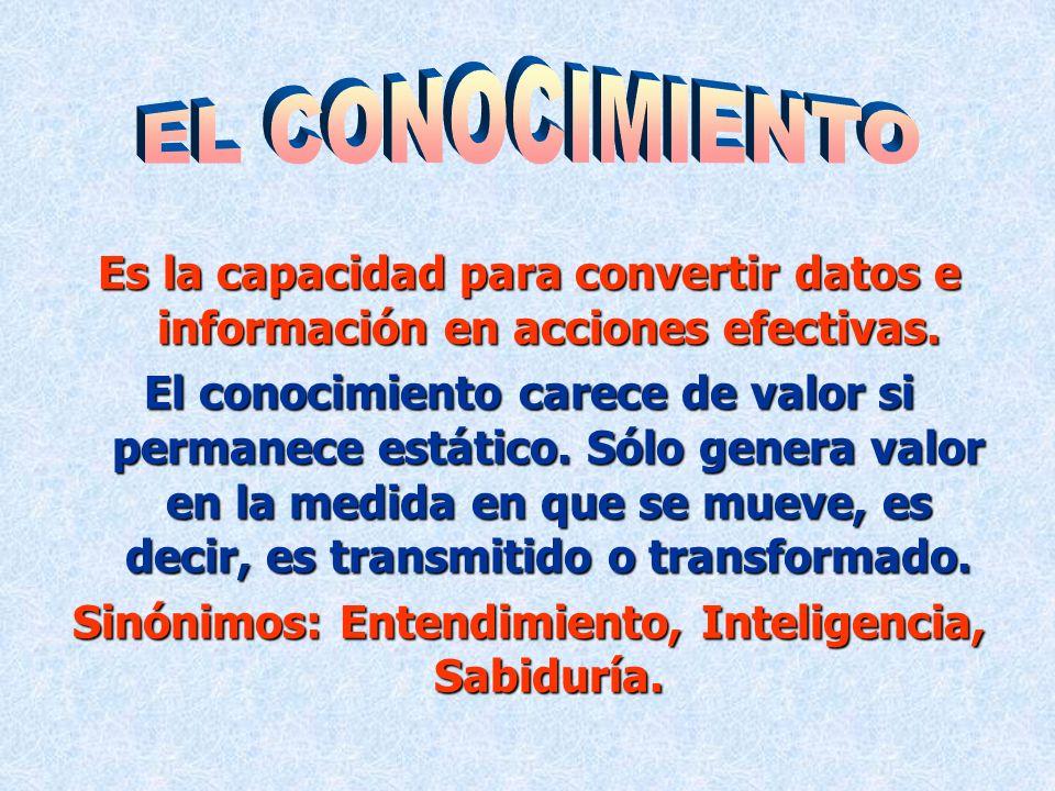 Sinónimos: Entendimiento, Inteligencia, Sabiduría.