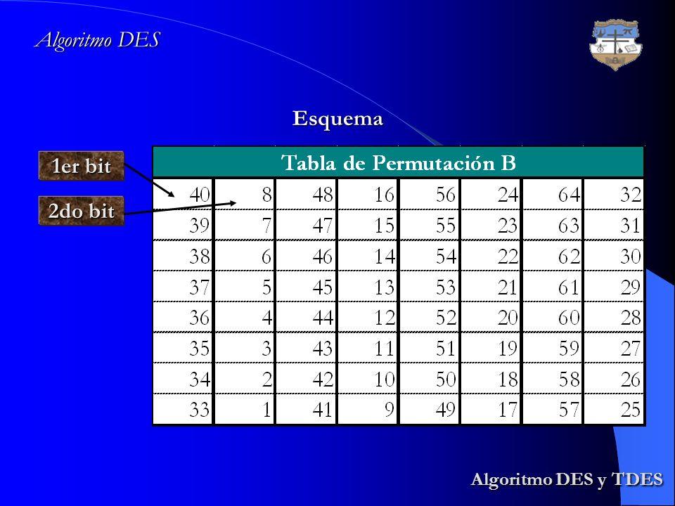 Algoritmo DES Esquema 1er bit 2do bit Algoritmo DES y TDES