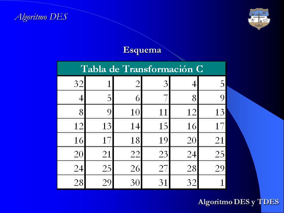 Algoritmo DES Esquema Algoritmo DES y TDES