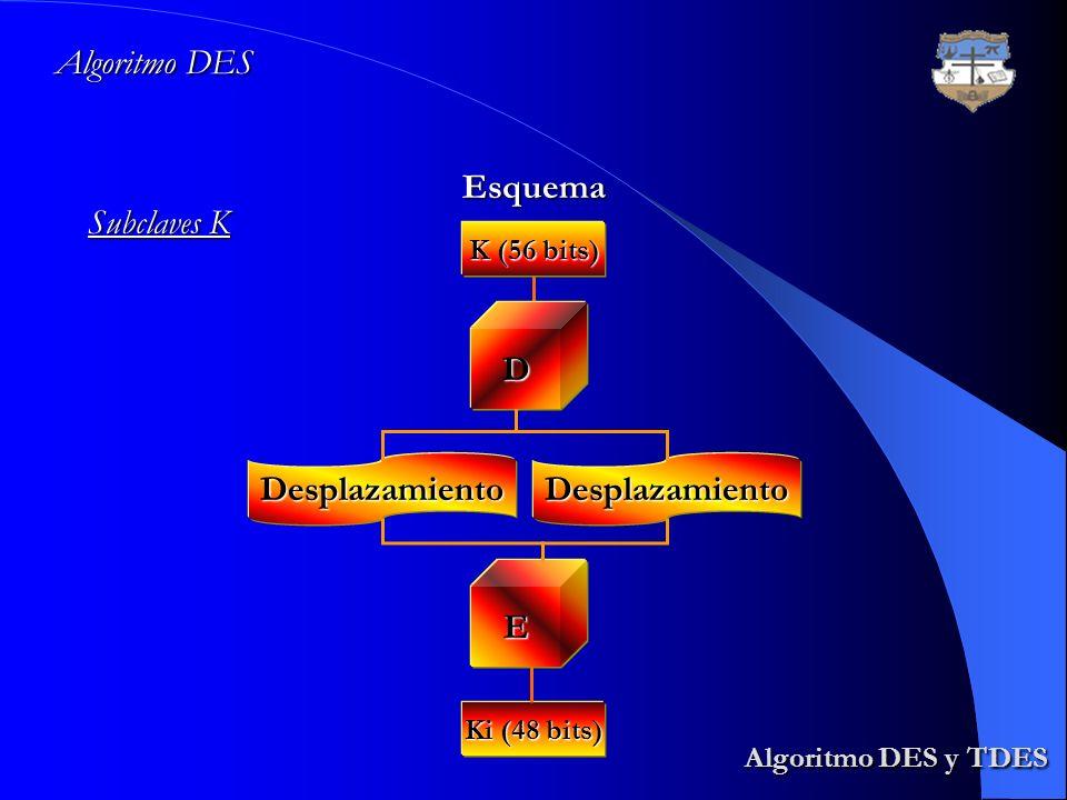 Algoritmo DES y TDES Algoritmo DES Esquema Subclaves K D