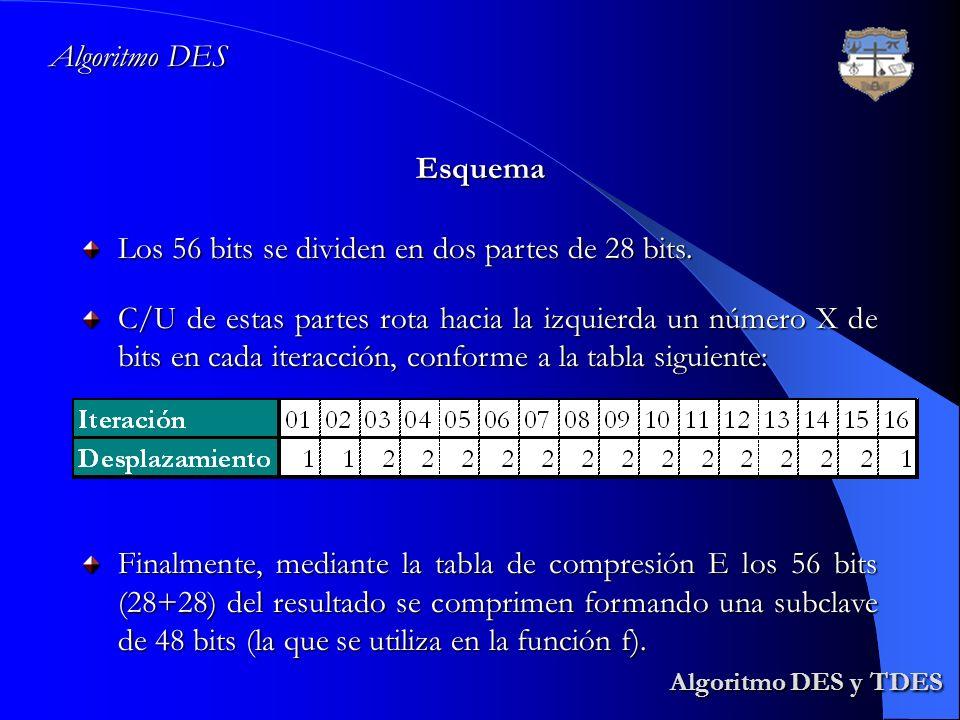 Algoritmo DES y TDES Algoritmo DES Esquema