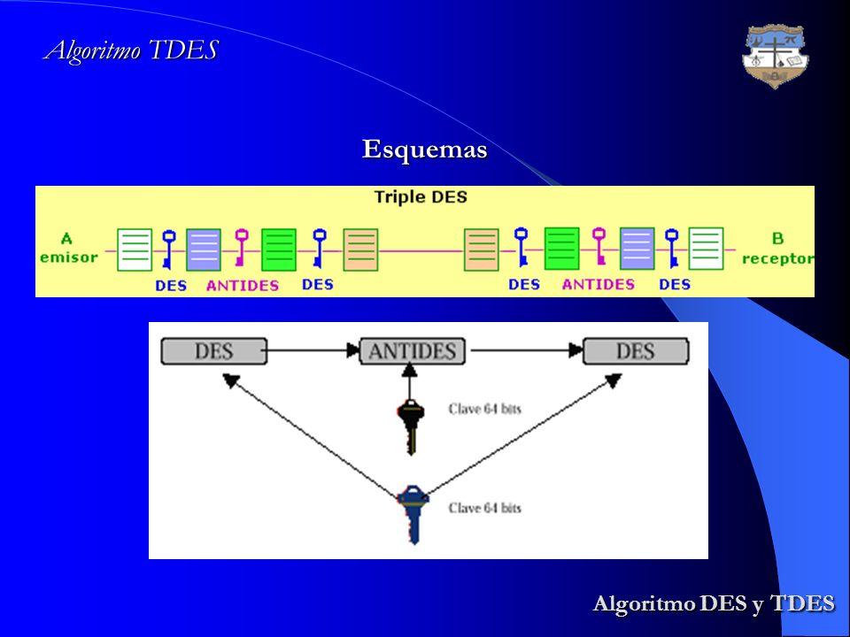 Algoritmo TDES Esquemas Algoritmo DES y TDES