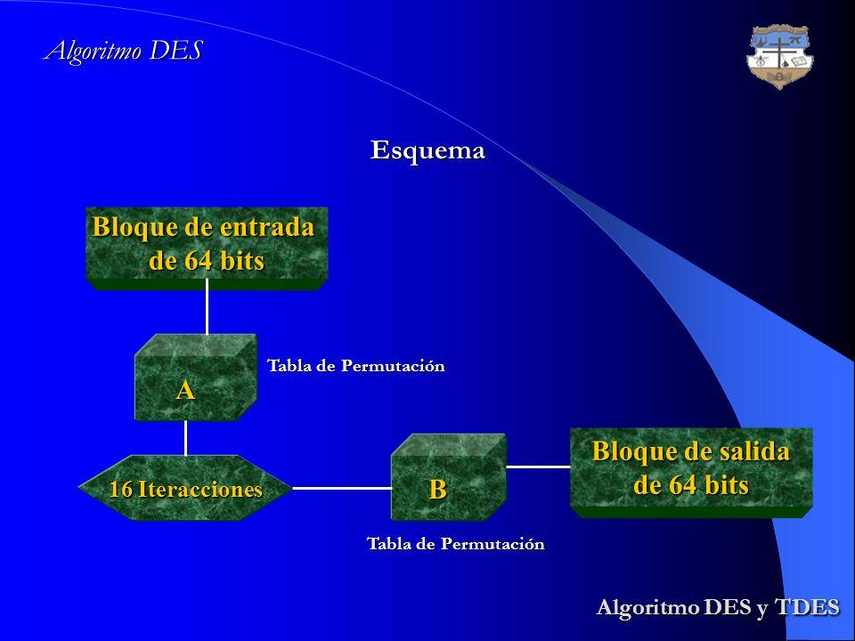 Algoritmo DES y TDES Algoritmo DES Esquema Bloque de entrada