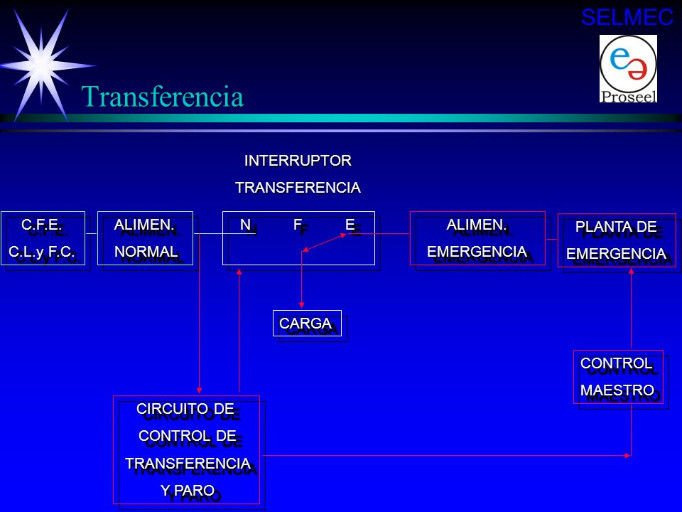 Transferencia SELMEC INTERRUPTOR TRANSFERENCIA C.F.E. C.L.y F.C.
