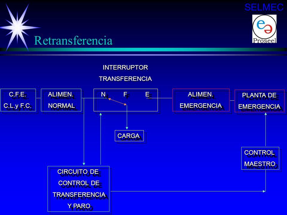 Retransferencia SELMEC INTERRUPTOR TRANSFERENCIA C.F.E. C.L.y F.C.