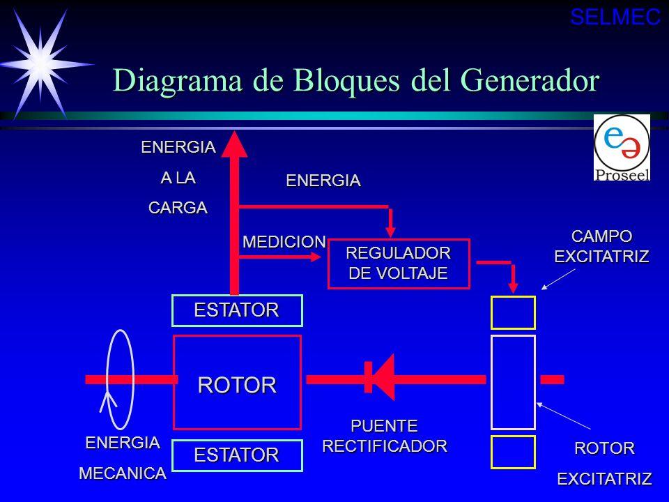 Diagrama de Bloques del Generador