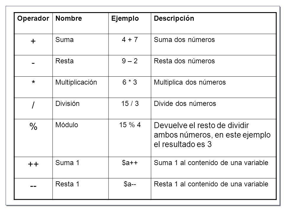 Operador Nombre. Ejemplo. Descripción. + Suma. 4 + 7. Suma dos números. - Resta. 9 – 2. Resta dos números.