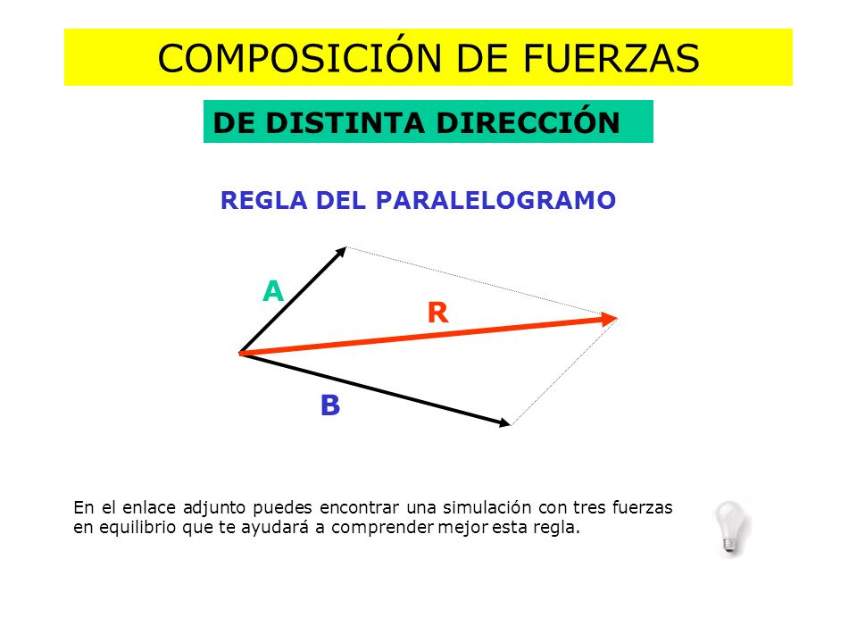 COMPOSICIÓN DE FUERZAS