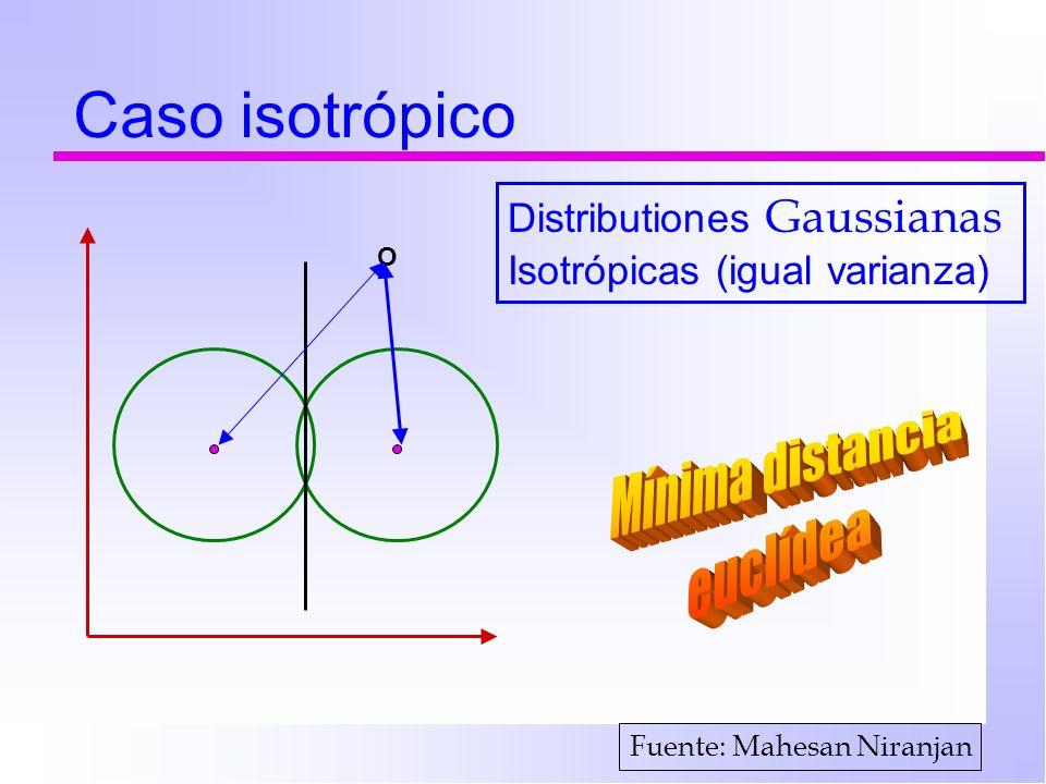 Caso isotrópico Mínima distancia euclídea Distributiones Gaussianas