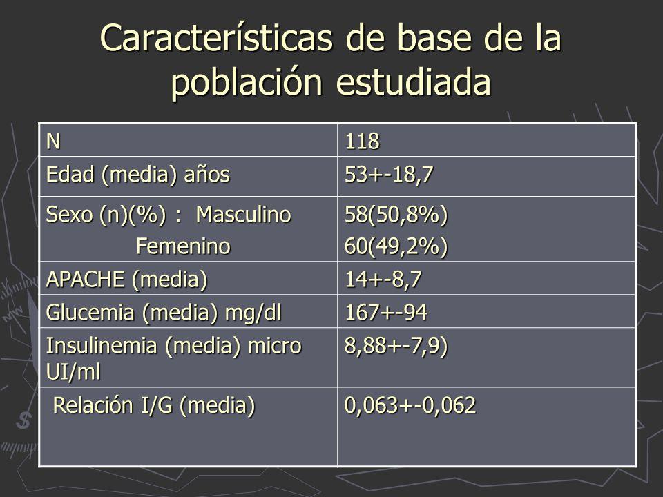 Características de base de la población estudiada