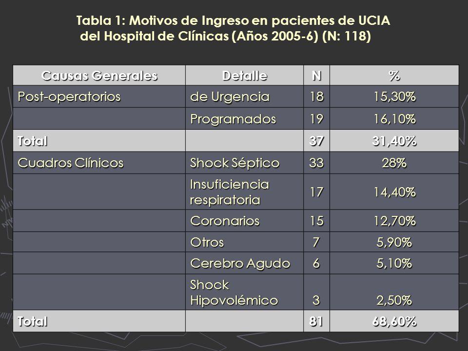 Tabla 1: Motivos de Ingreso en pacientes de UCIA