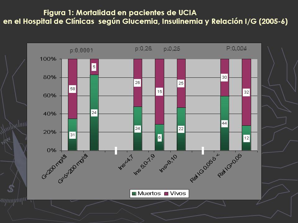 Figura 1: Mortalidad en pacientes de UCIA