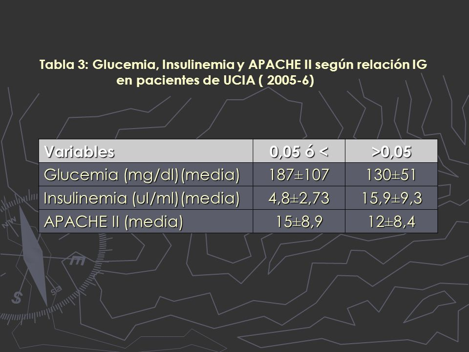 Glucemia (mg/dl)(media) 187±107 130±51 Insulinemia (uI/ml)(media)
