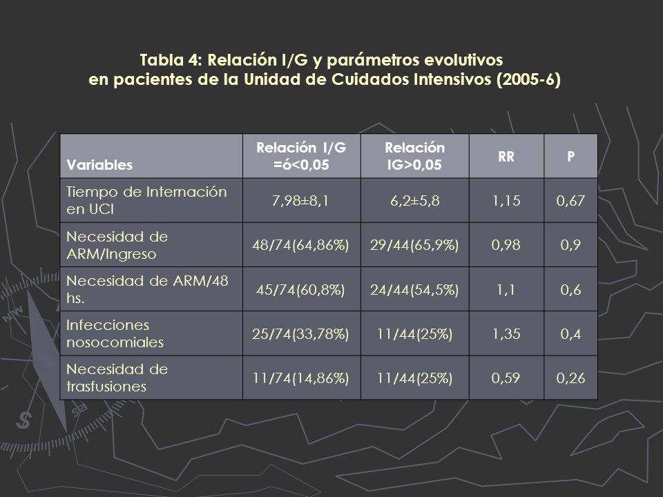 Tabla 4: Relación I/G y parámetros evolutivos