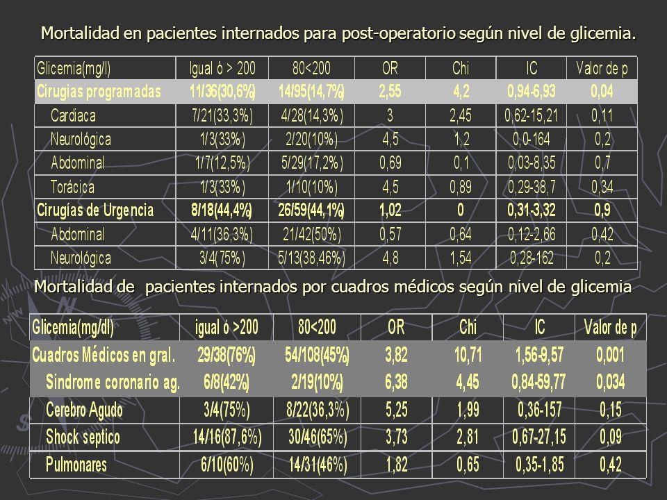 Mortalidad en pacientes internados para post-operatorio según nivel de glicemia.