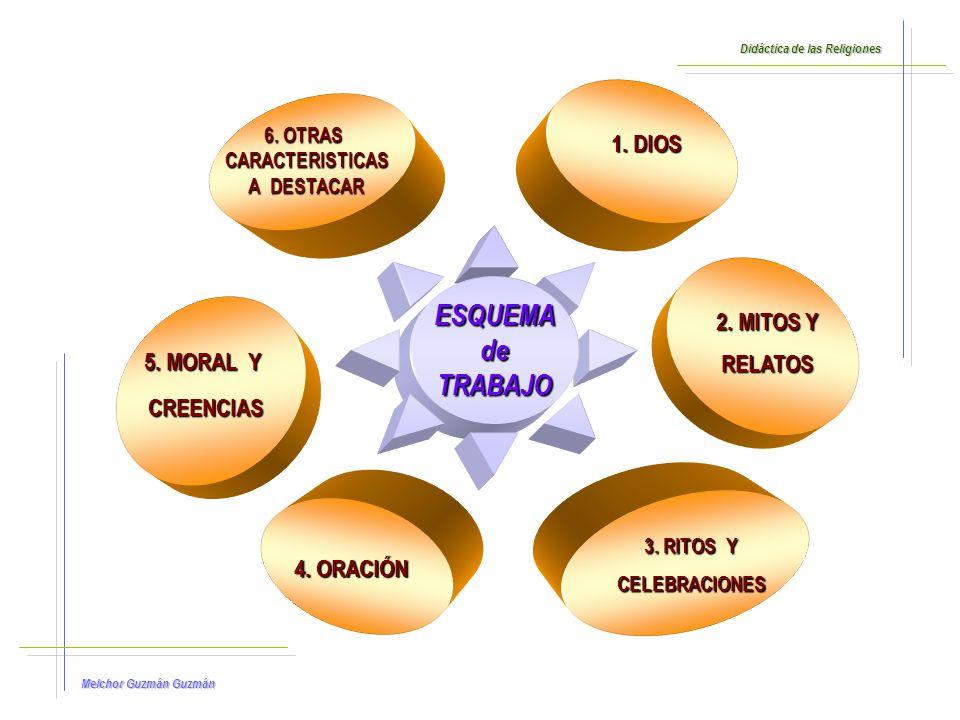 ESQUEMA de TRABAJO 1. DIOS 2. MITOS Y RELATOS 5. MORAL Y CREENCIAS