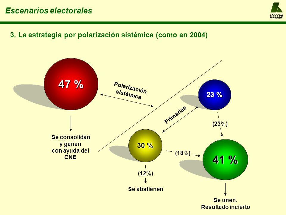 47 % 41 % Escenarios electorales