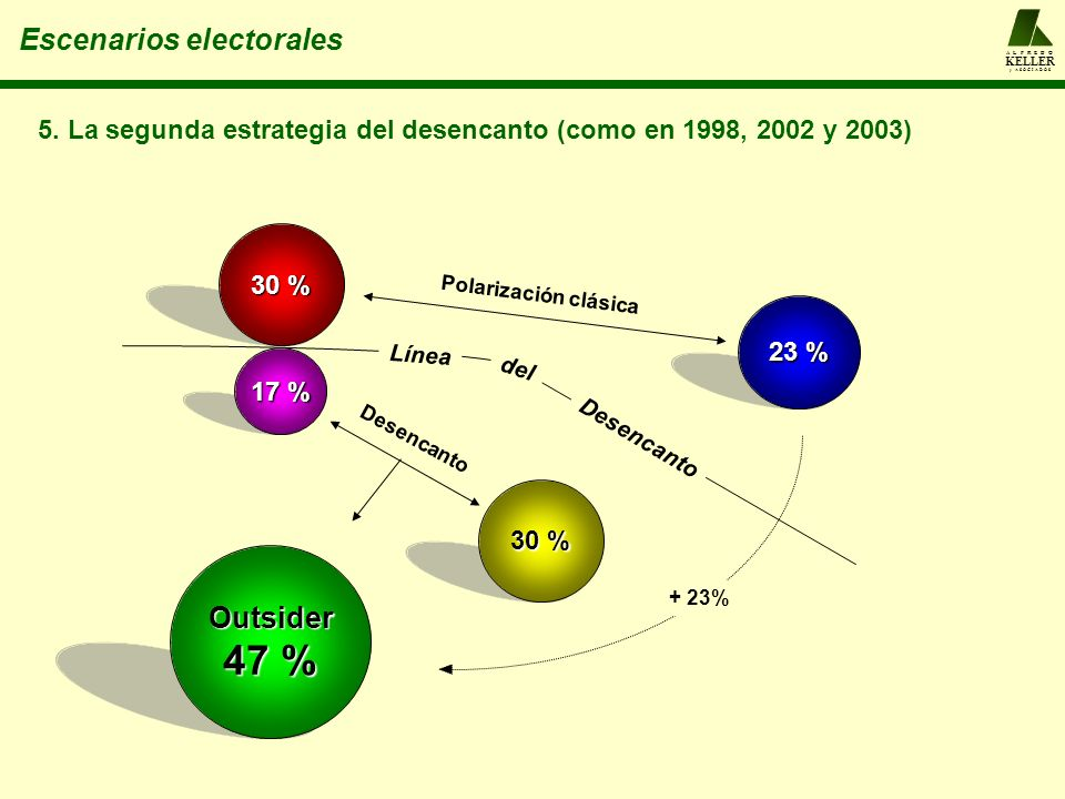 47 % Escenarios electorales Outsider