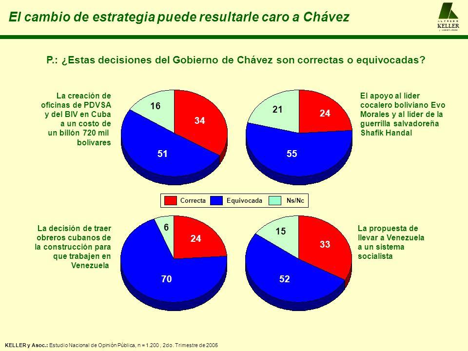 El cambio de estrategia puede resultarle caro a Chávez