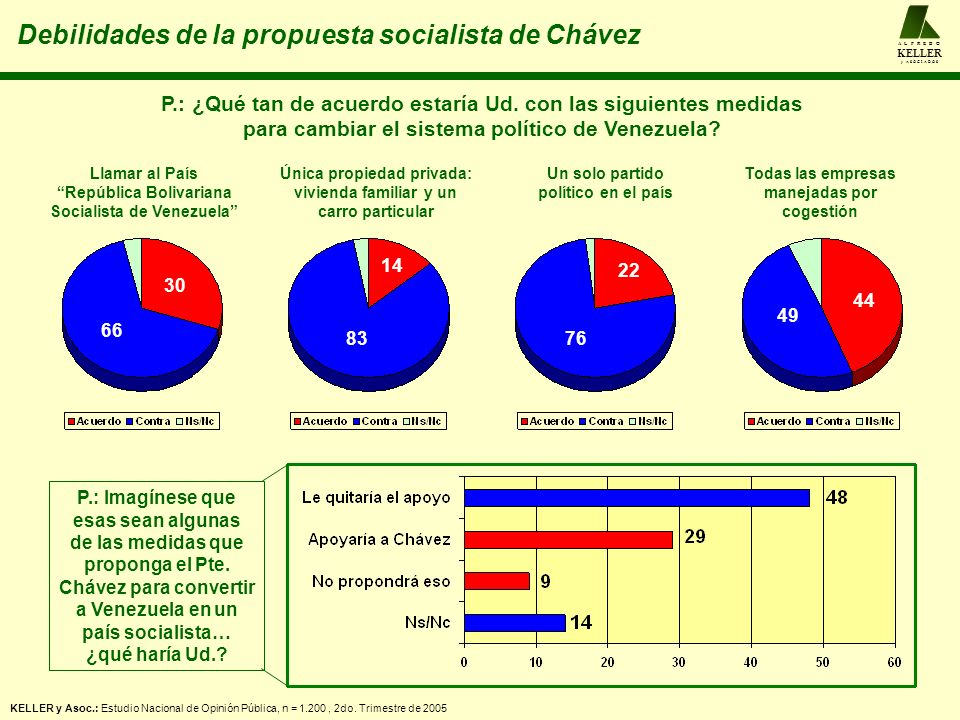 Debilidades de la propuesta socialista de Chávez