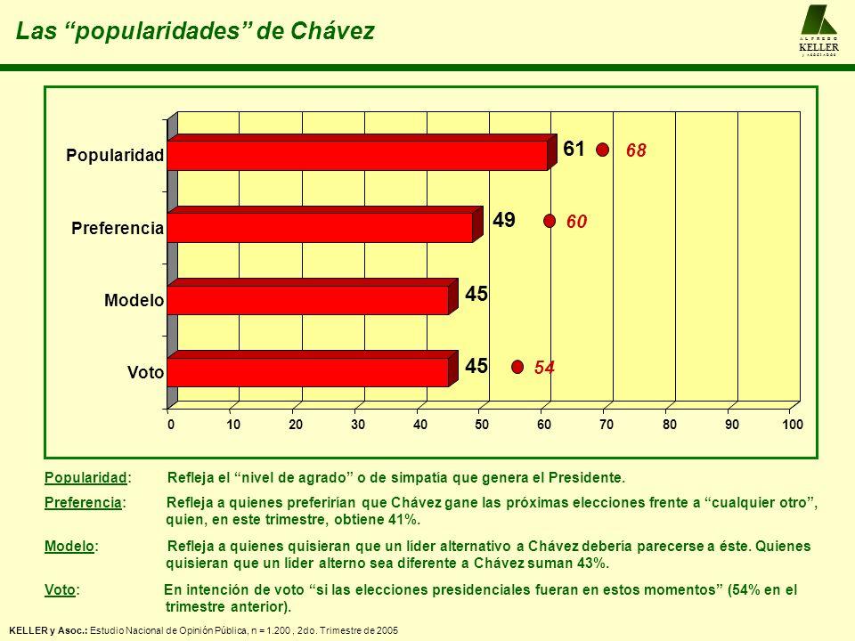 Las popularidades de Chávez