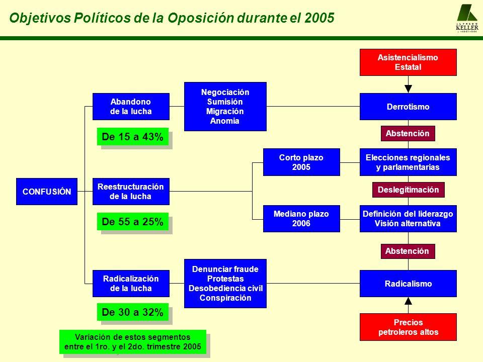 Objetivos Políticos de la Oposición durante el 2005