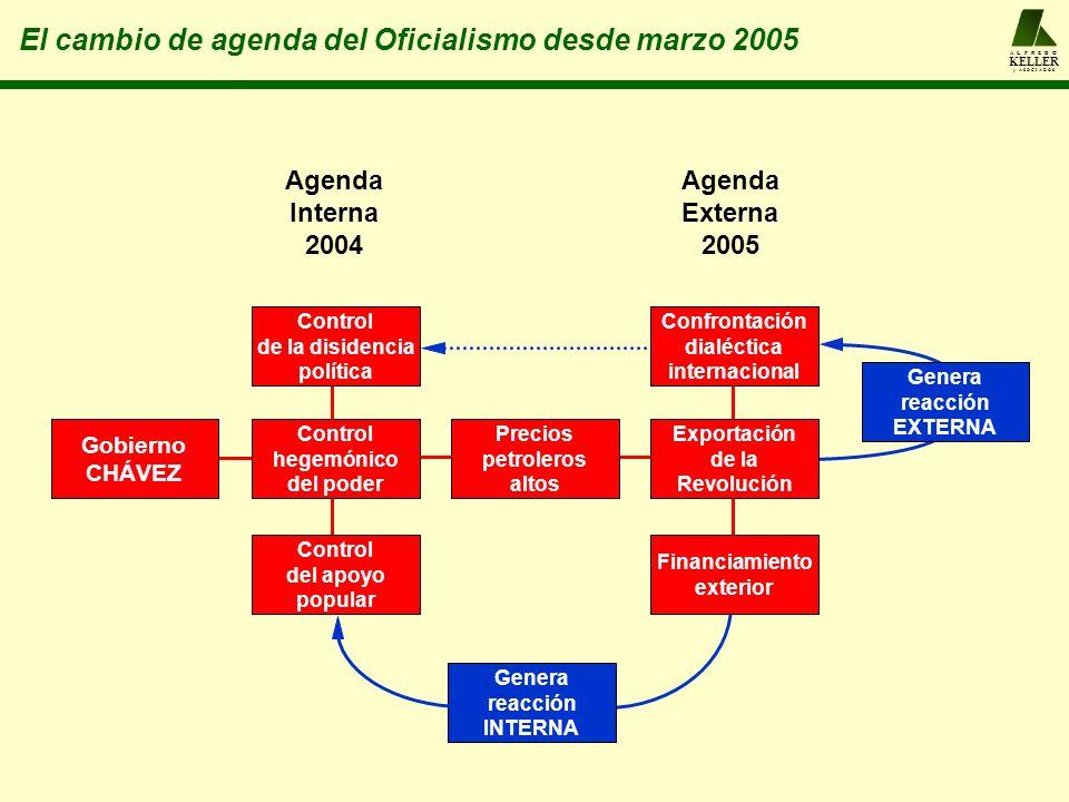 El cambio de agenda del Oficialismo desde marzo 2005