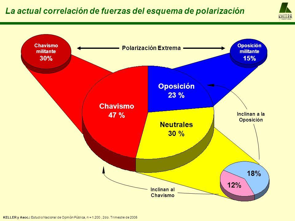 La actual correlación de fuerzas del esquema de polarización