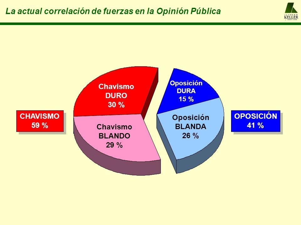 La actual correlación de fuerzas en la Opinión Pública