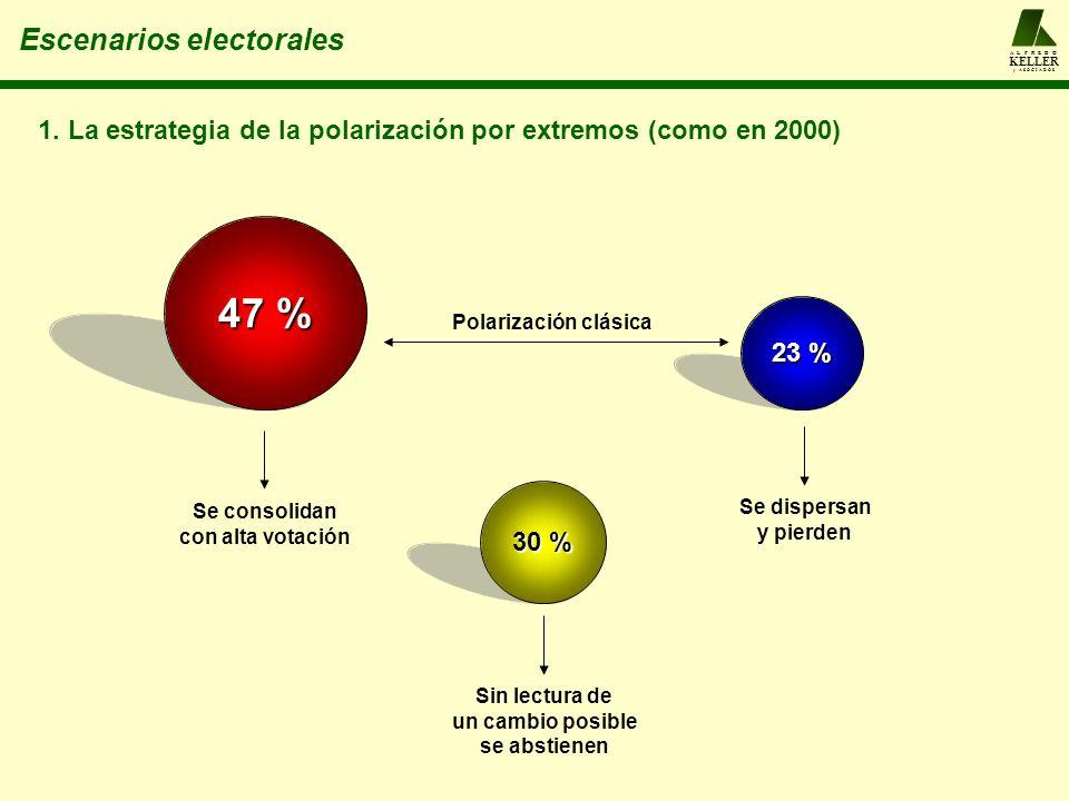 47 % Escenarios electorales