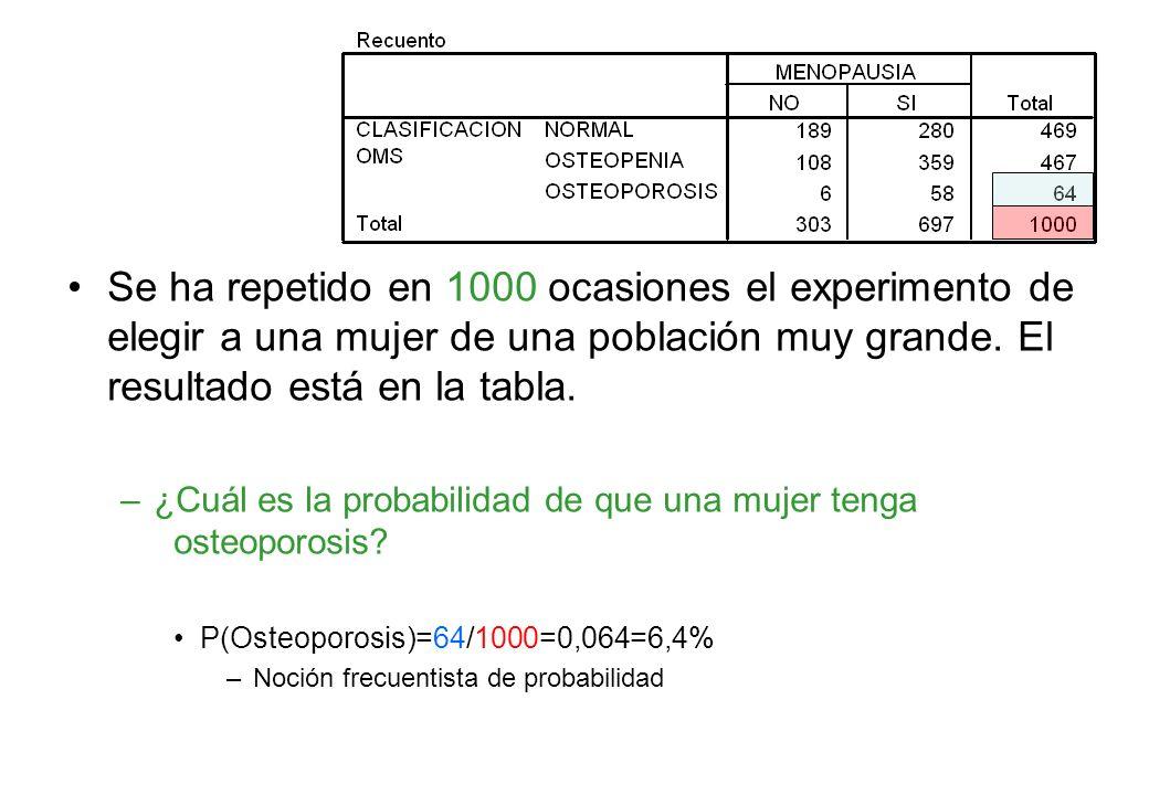 Se ha repetido en 1000 ocasiones el experimento de elegir a una mujer de una población muy grande. El resultado está en la tabla.
