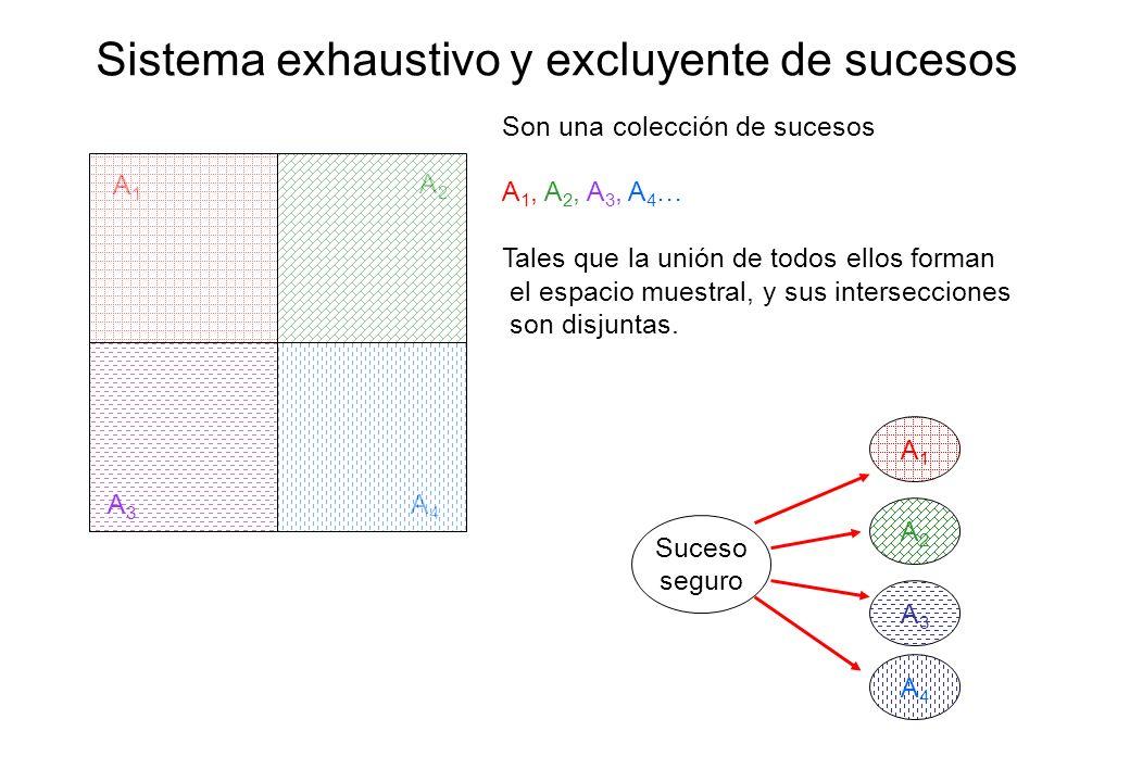 Sistema exhaustivo y excluyente de sucesos