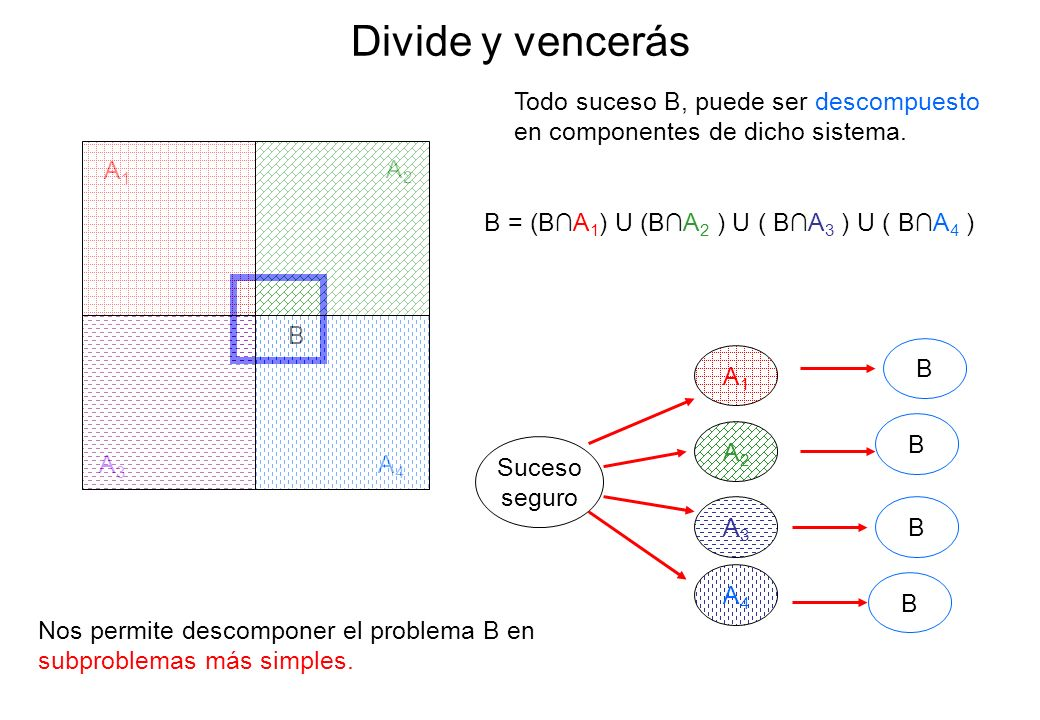 Divide y vencerás Todo suceso B, puede ser descompuesto en componentes de dicho sistema. A1. A2. B = (B∩A1) U (B∩A2 ) U ( B∩A3 ) U ( B∩A4 )