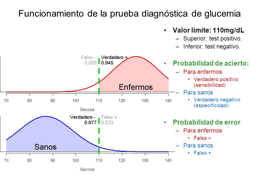 Funcionamiento de la prueba diagnóstica de glucemia
