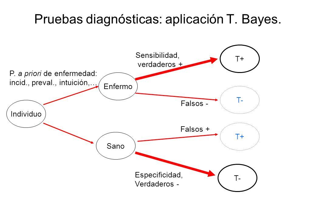 Pruebas diagnósticas: aplicación T. Bayes.