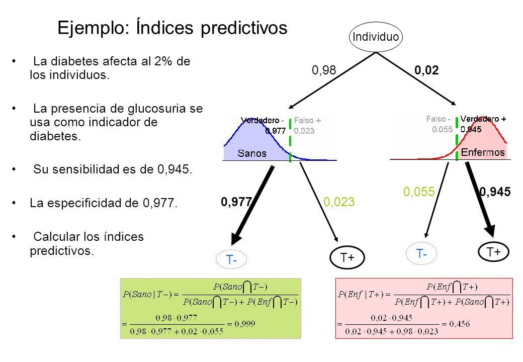 Ejemplo: Índices predictivos