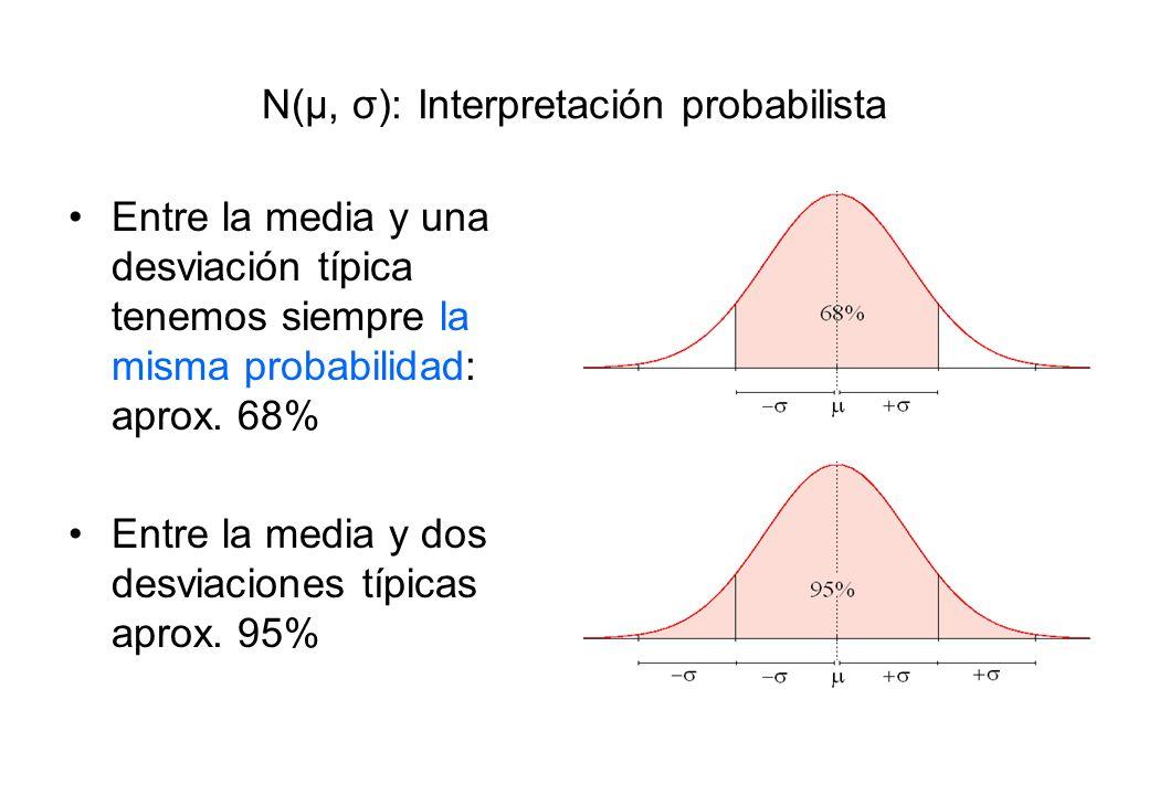 N(μ, σ): Interpretación probabilista