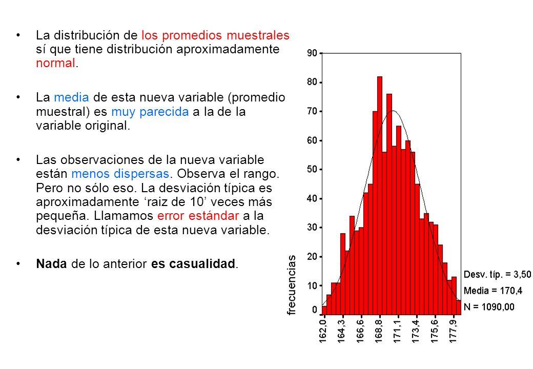 La distribución de los promedios muestrales sí que tiene distribución aproximadamente normal.