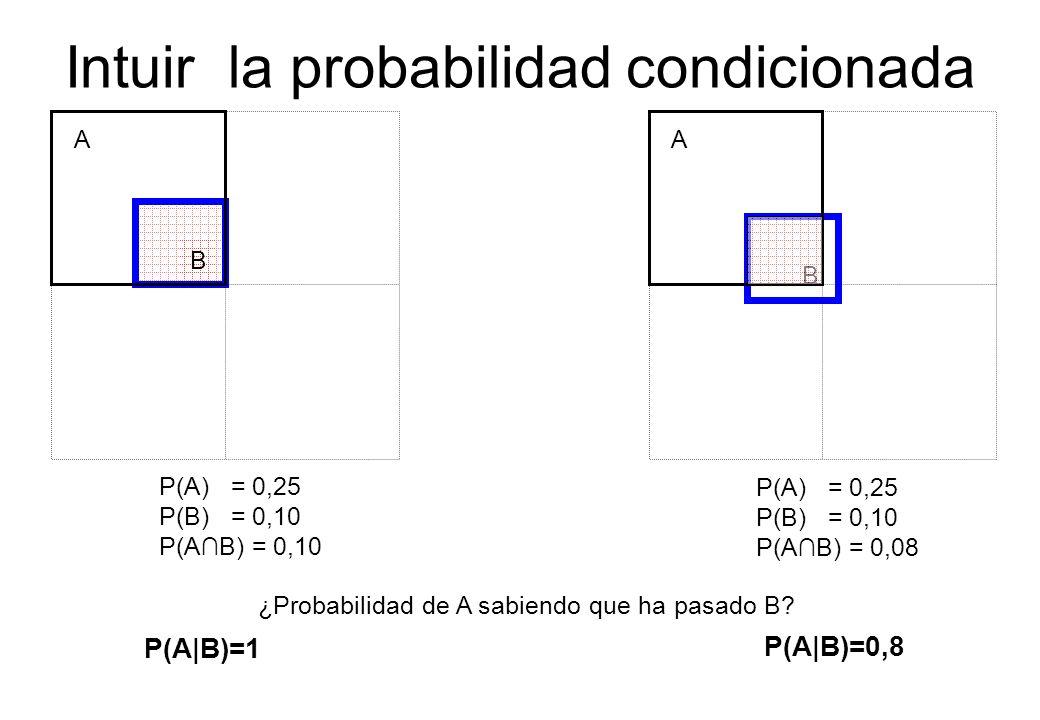 Intuir la probabilidad condicionada