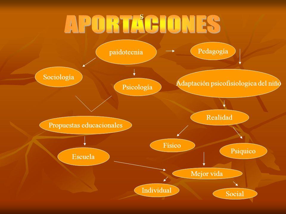 APORTACIONES S paidotecnia Pedagogía Sociología