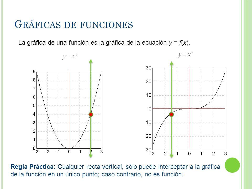 Gráficas de funciones La gráfica de una función es la gráfica de la ecuación y = f(x).