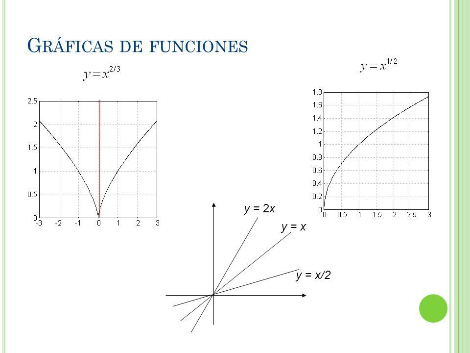 Gráficas de funciones y = 2x y = x y = x/2