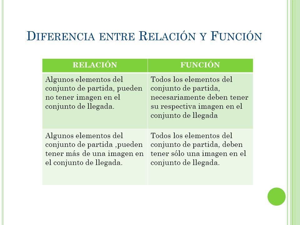 Diferencia entre Relación y Función