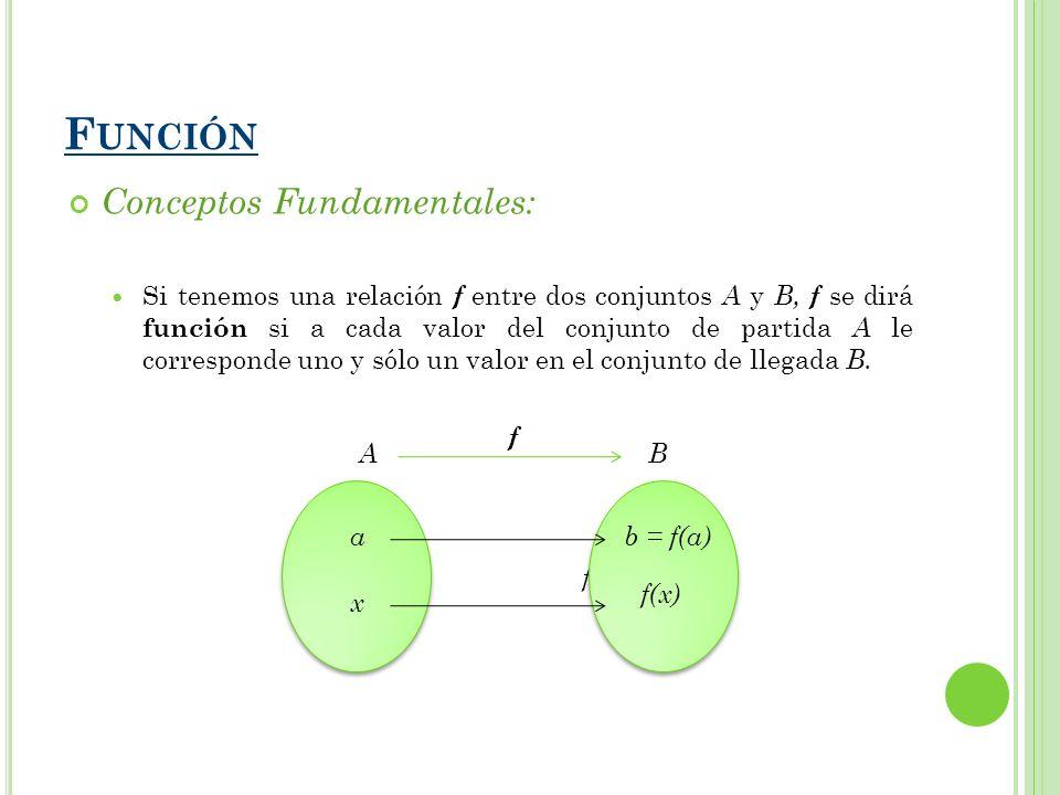 Función Conceptos Fundamentales: