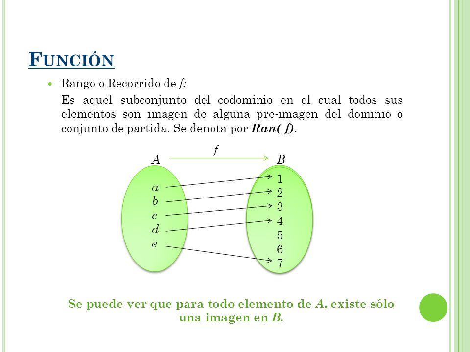 Se puede ver que para todo elemento de A, existe sólo una imagen en B.