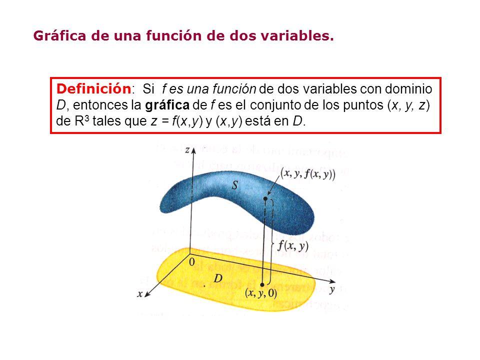Gráfica de una función de dos variables.
