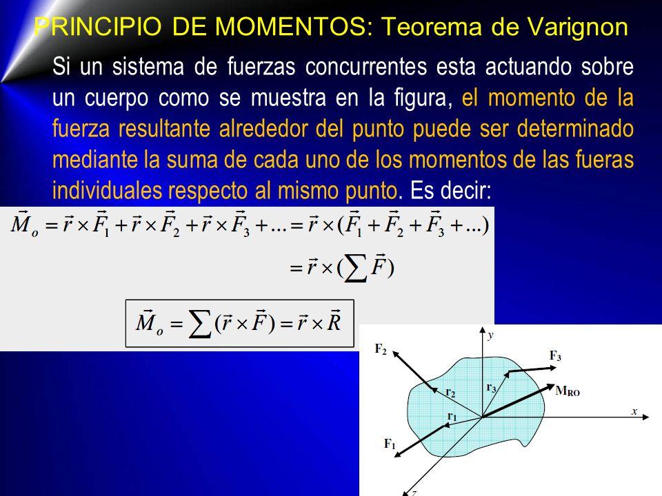 PRINCIPIO DE MOMENTOS: Teorema de Varignon