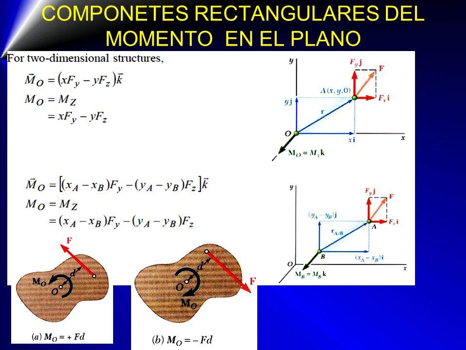 COMPONETES RECTANGULARES DEL MOMENTO EN EL PLANO