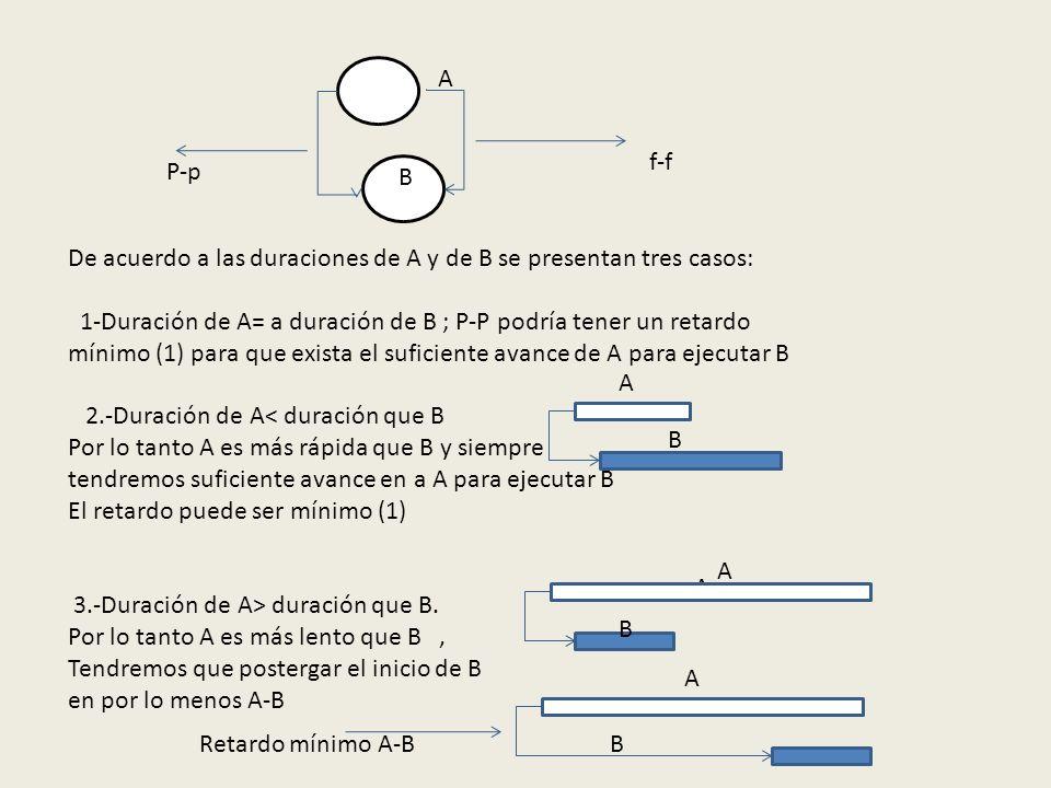 f-f P-p. B. A. De acuerdo a las duraciones de A y de B se presentan tres casos: