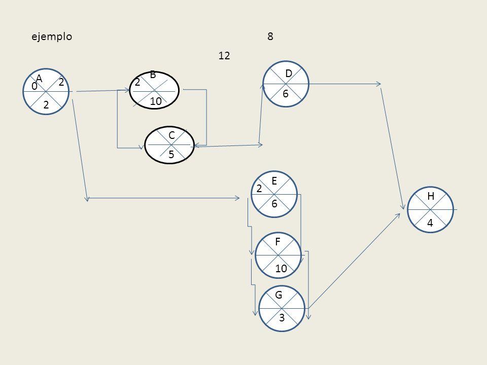 ejemplo 8 12 B D A 2 2 6 10 2 C 5 E 2 H 6 4 F 10 G 3